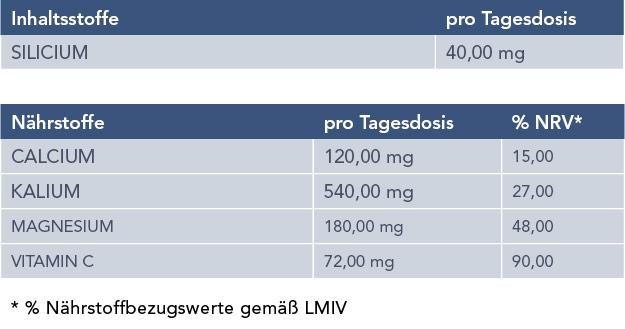 Tabelle für das Nahrungsergänzungsmittel BasenPlus